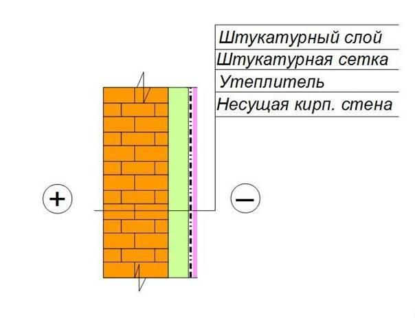 Расчет кирпича на отделку цоколя с помощью калькулятора