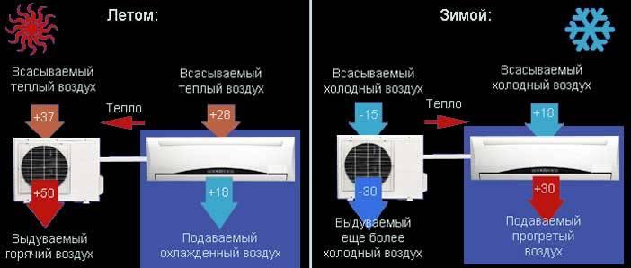 Как кондиционер работает на обогрев