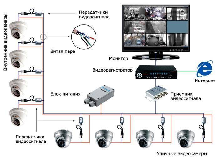 Топ-15 камер видеонаблюдения для улицы: какую выбрать камеру для видеонаблюдения