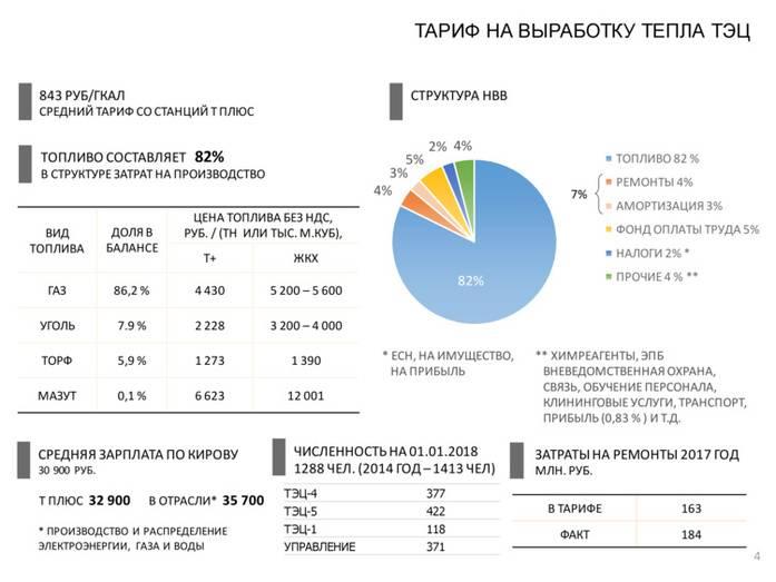 Тарифы на тепловую энергию в москве и московской области в 2021 году