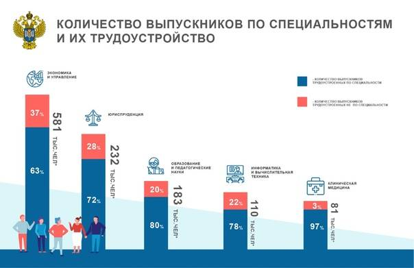 Сколько получают зарплату строители рабочих специальностей и инженеры в москве, россии, сша