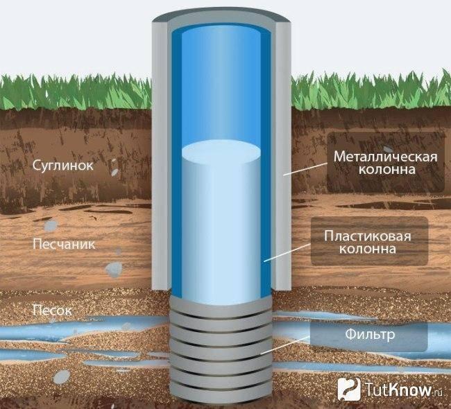 какие виды скважин на воду? особенности и преимущества для частного дома и дачи- обзор +видео