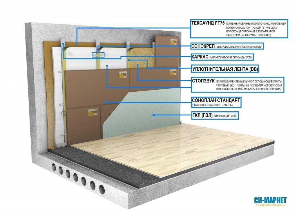 Панели зипс: шумоизоляция пола и потолка, звукоизоляционные сэндвич-панели «вектор», «модуль» и «синема», отзывы