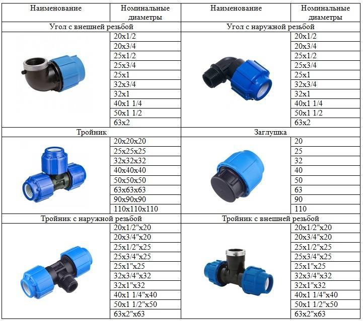 Обзор труб пнд водопроводных для холодного водоснабжения