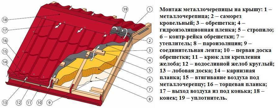 Как покрыть крышу металлочерепицей: 10 шагов