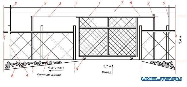 Конструкция откатных ворот своими руками: фото, видео монтажа, как сделать фундамент и установить ворота