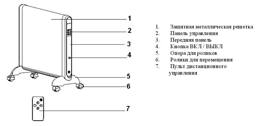 Керамические обогреватели для квартиры и дачи: характеристики и отзывы пользователей