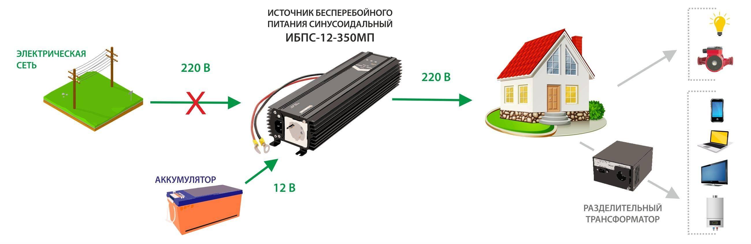 Становимся независимыми от электричества: выбираем генератор для дома