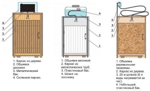 Солнечный коллектор для нагрева воды своими руками — делаем водонагреватель из подручных материалов