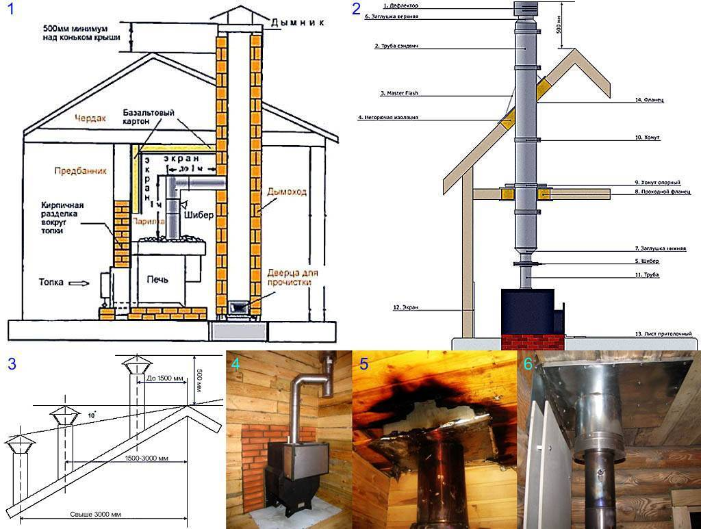 Дымоход для буржуйки и технология его изготовления - домашний очаг