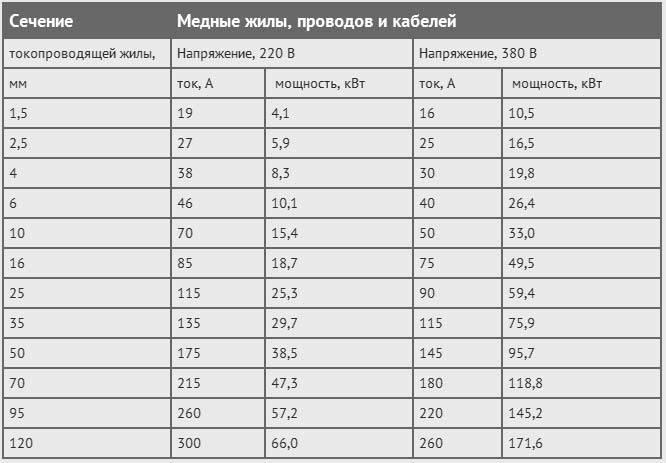 Расчет сечения провода по мощности и по плотности тока: формулы и примеры