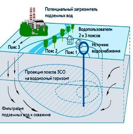 Определение санитарной зоны скважины: инструкция санпин | гидро гуру