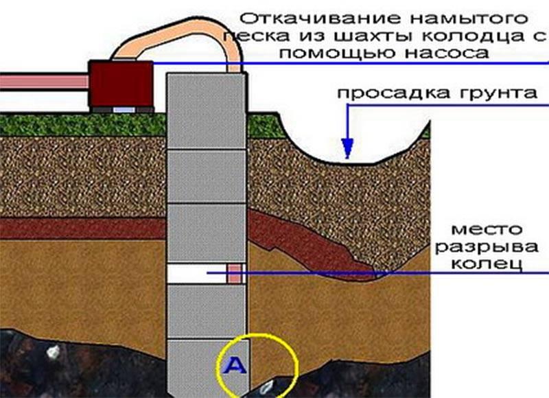 Бурение скважины своими руками: какая используется буровая установка