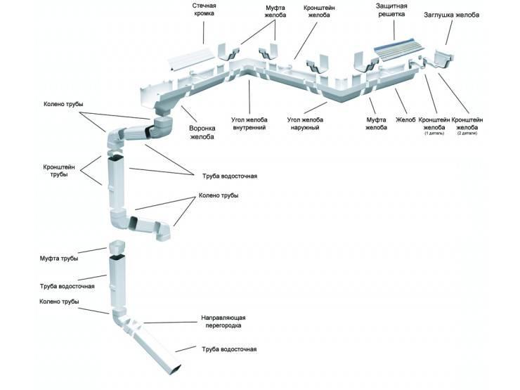 Элементы водосточной системы: особенности вычисления и монтажа