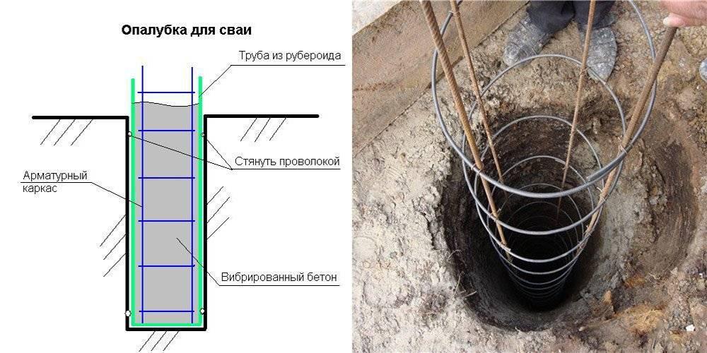 Буронабивной фундамент с ростверком: расчет под кирпичный дом своими руками
