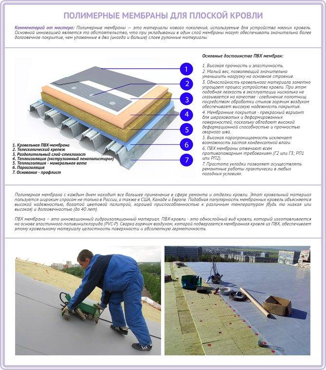 Утепление крыши: рекомендации по подбору материалов и конструкций. 125 фото утепления своими руками