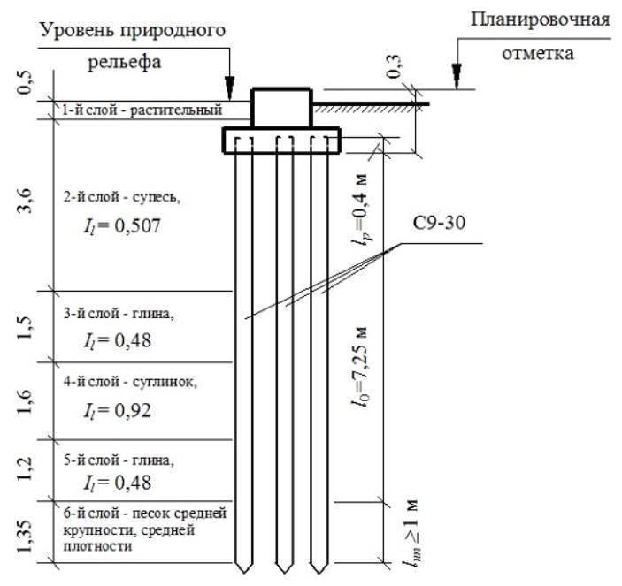 Расчет винтовых свай для фундамента: количество свай