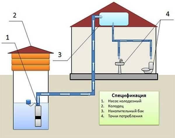 Гидроудар в системе водоснабжения: последствия, профилактика | гидро гуру