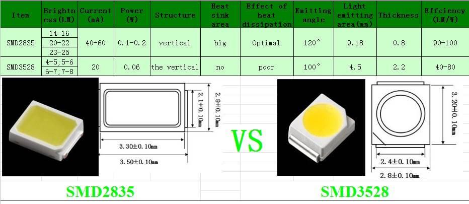 Dip, smd и cob: принцип работы светодиодов и отличия их устройства