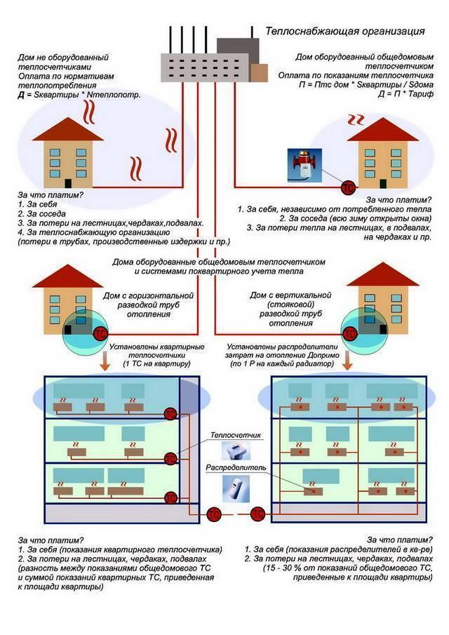 Приборы учета тепловой энергии на отопление в многоквартирных домах