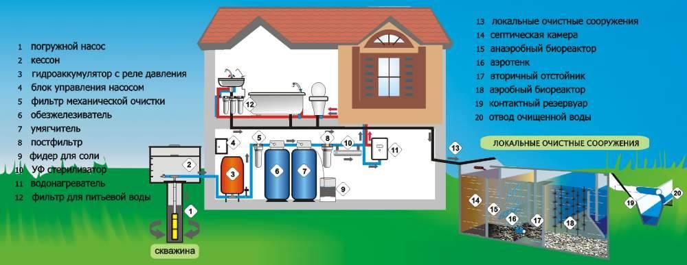 Как происходит подключение воды к частному дому — порядок действий, документы