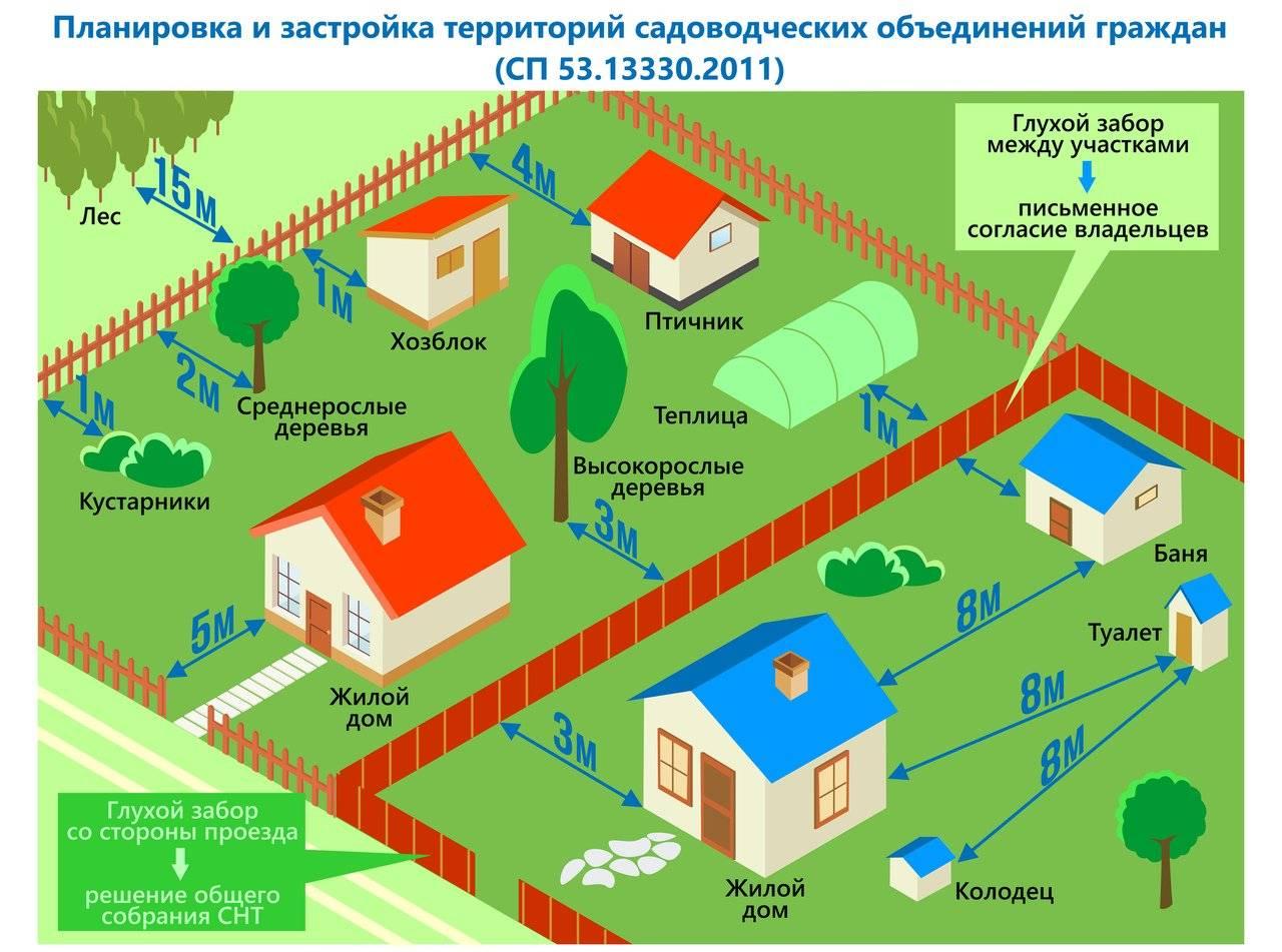 Сколько метров от забора можно строить дом: нормы по закону