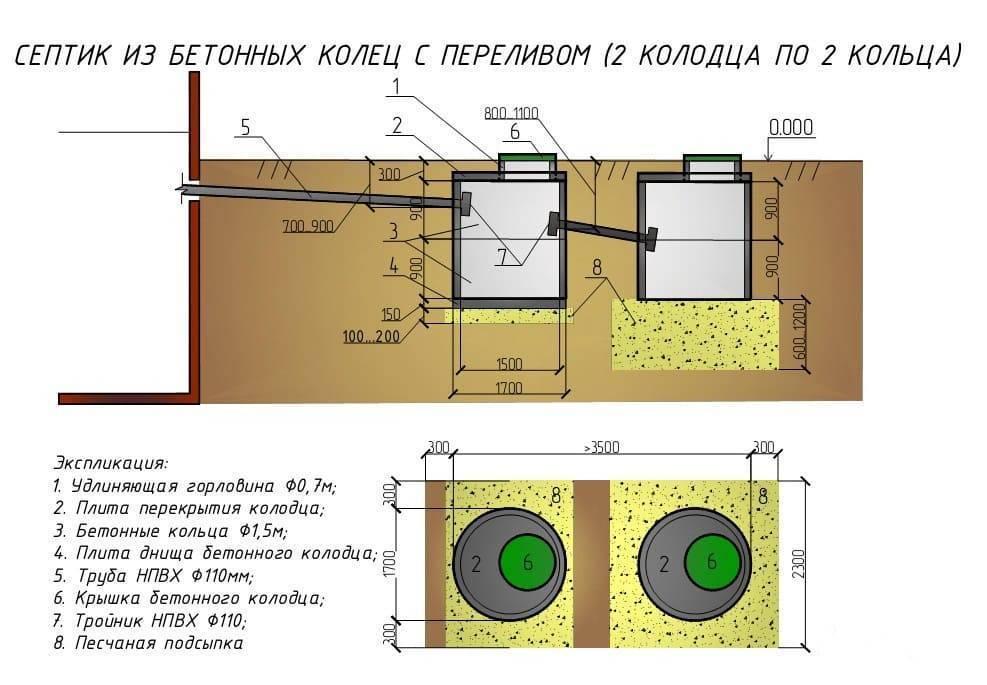Во сколько обойдется строительство септика из бетонных колец «под ключ»