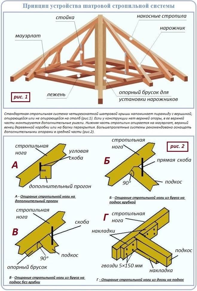 Стропильная система шатровой крыши — подробное описание двух вариантов строительства