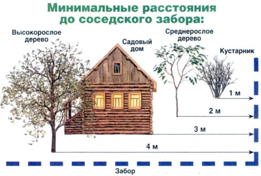На каком расстоянии от забора строить дом