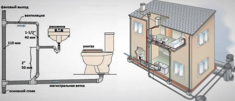 Канализация в квартире своими руками: этапы и нормы монтажа - точка j