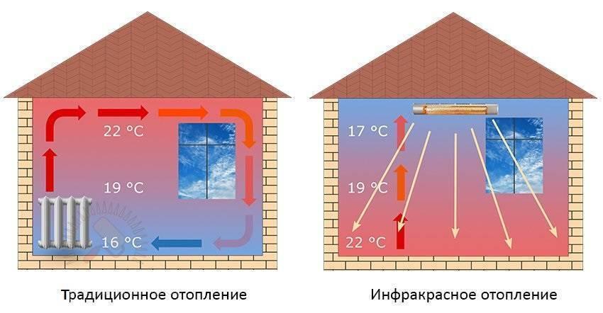 Инфракрасное отопление частного дома: плюсы ик обогрева