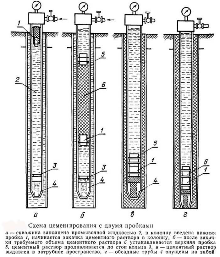 Ликвидация скважины: правильная консервация артезианки, что такое тампонаж