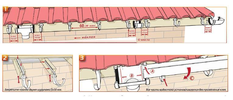 Что нужно подготовить для монтажа водосточной системы – этапы выполнения работ пошагово