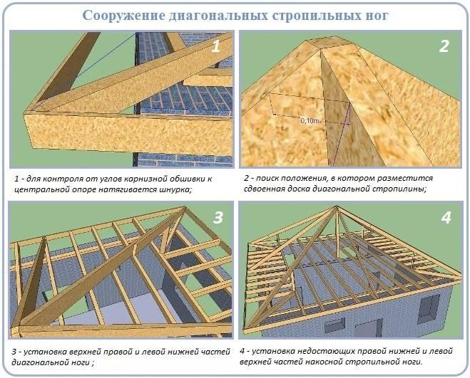 Как сделать шатровую крышу — устройство, схема, обрешетка, фото