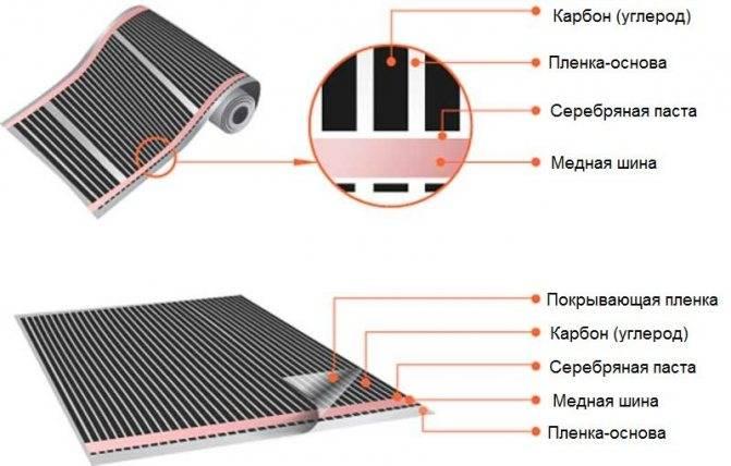 Что стелить под линолеум: основание для бетонного и деревянного пола из дсп и двп, сравнение - что лучше положить на грунтовку