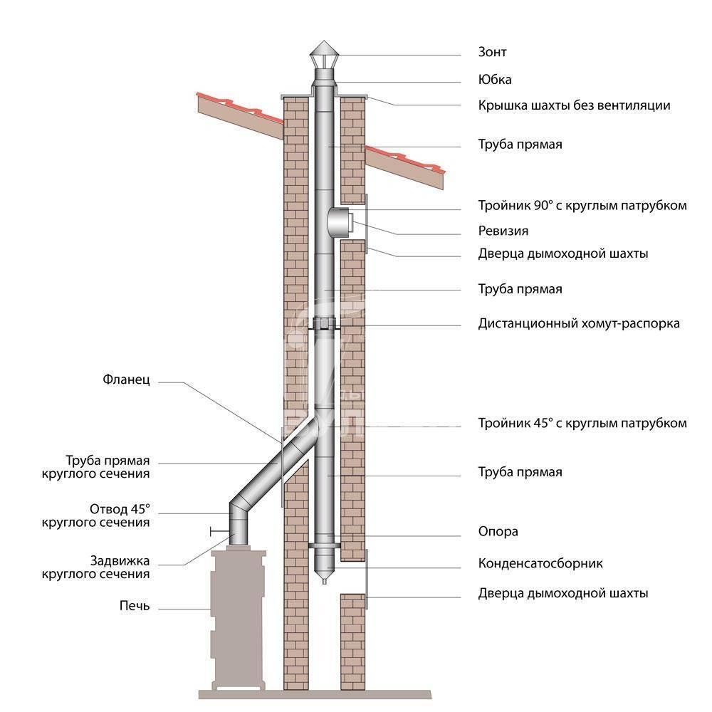 Особенности установки и выбора дымоходов в камин