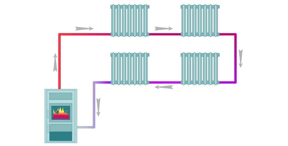 Автономное отопление в многоквартирном доме: плюсы и минусы, разрешение, стоимость, отзывы и что это такое