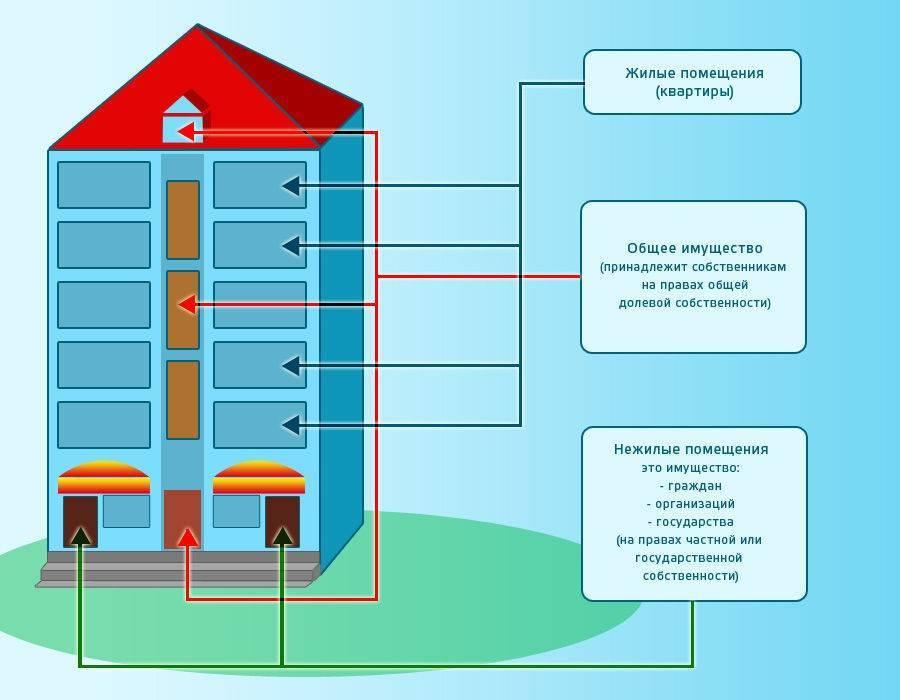 Когда включают отопление: принятие решения, процесс включения отопления, подача жалобы и нюансы процедуры | услуги жкх в 2021 году