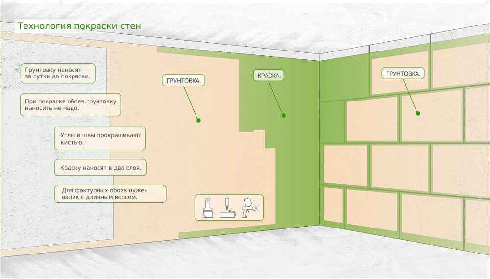 Как подготовить стены под покраску: о сложном простыми словами