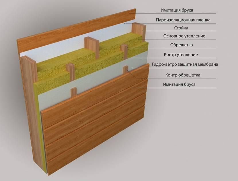 Имитация бруса для внутренней отделки: преимущества и этапы процесса