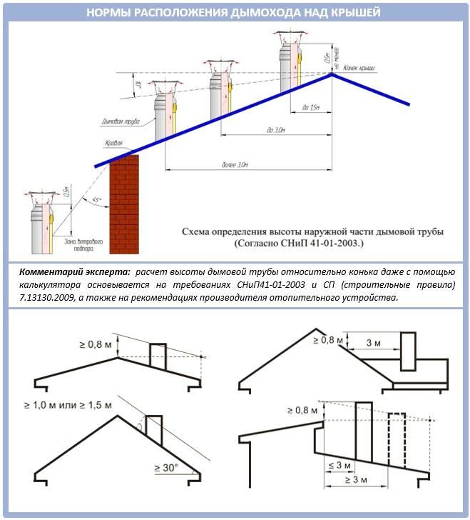 Высота вентиляционной трубы над крышей: снипы, нормы