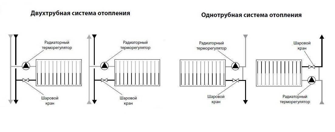 Система отопления ленинградка: плюсы и минусы, какая лучше, как сделать ленинградскую однотрубную из полипропилена своими руками