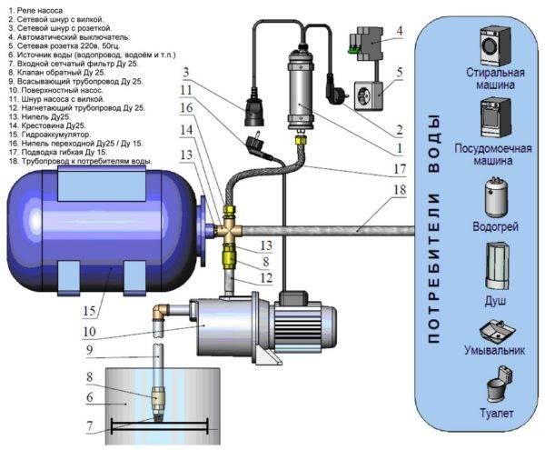 Гидроудар в системе водоснабжения – причины, последствия и способы избежать его