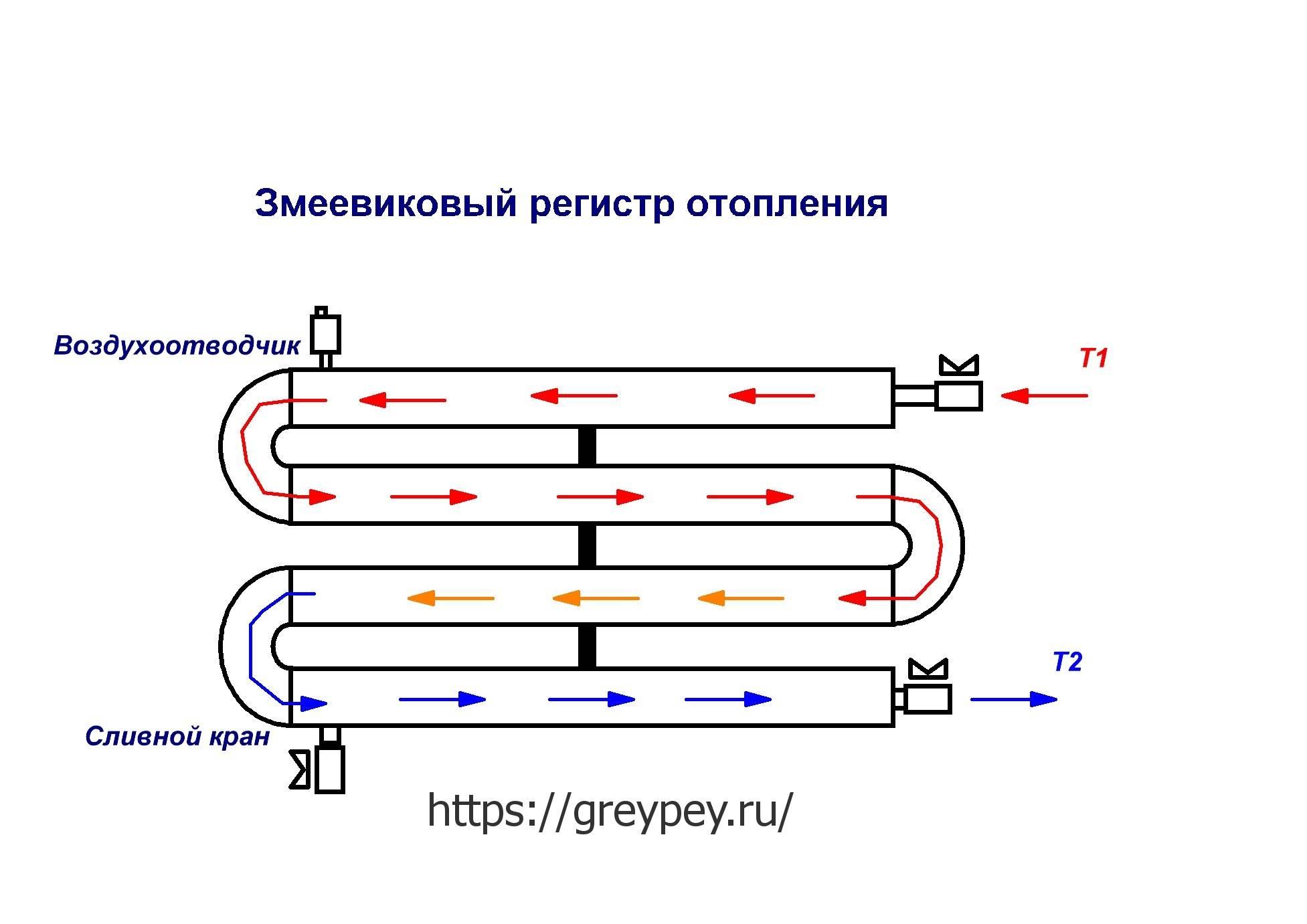 Обзор и расчёт регистров для отопления