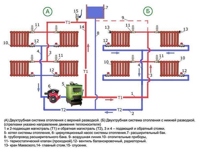 Система отопления с принудительной циркуляцией, схема и расчет
