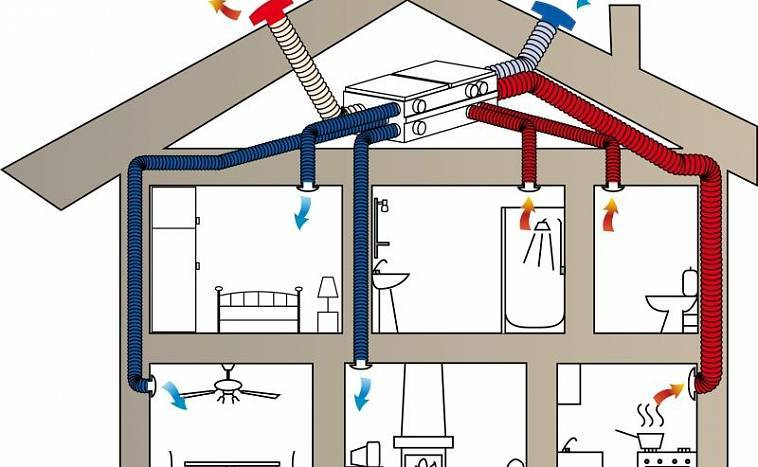 Воздушное отопление – схема укладки коммуникаций и обзор лучших моделей (70 фото-идей)