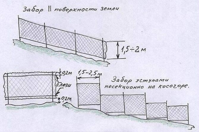 Как сделать забор из сетки рабицы своими руками — мастер в доме — ремонт своими руками