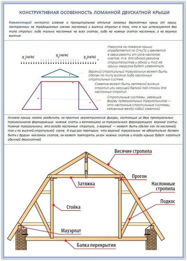 Строительство крыши частного дома своими руками - устройство: как продумать конструкцию и сделать ремонт кровли, детали стройки на фото и видео