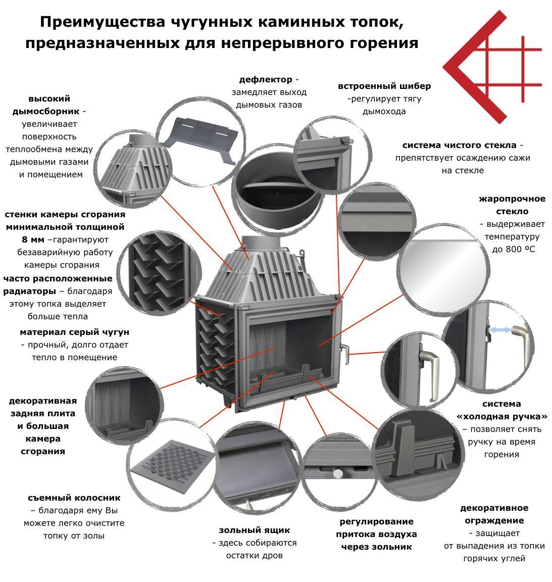 Чугунная топка для камина (53 фото): как сделать своими руками, производства россии и других стран, устройство и принцип работы