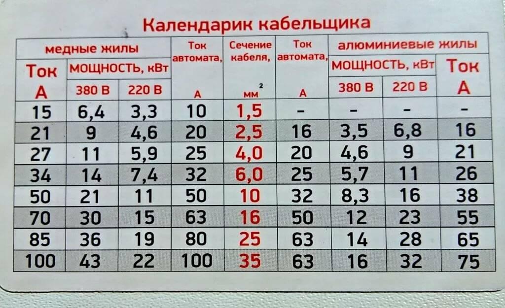 Таблица мощности автоматов